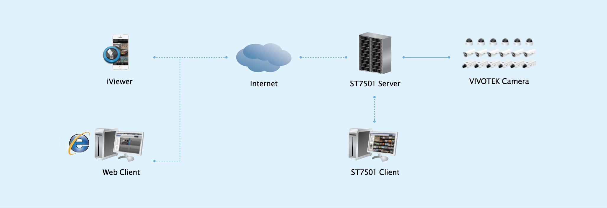 software vivotek st7501